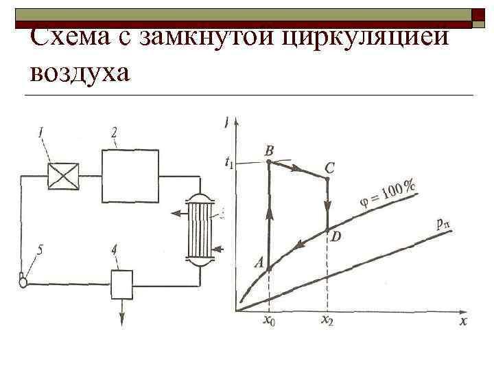 Схема с замкнутой циркуляцией воздуха