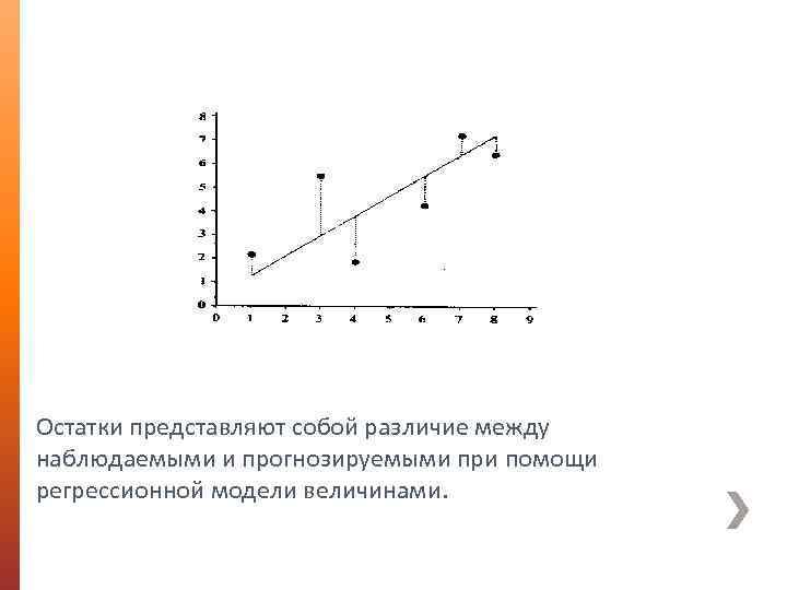 Остатки представляют собой различие между наблюдаемыми и прогнозируемыми при помощи регрессионной модели величинами.