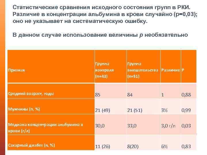 Статистические сравнения исходного состояния групп в РКИ. Различие в концентрации альбумина в крови случайно