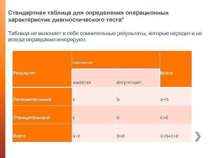 Стандартная таблица для определения операционных характеристик диагностического теста* Таблица не включает в себя сомнительные