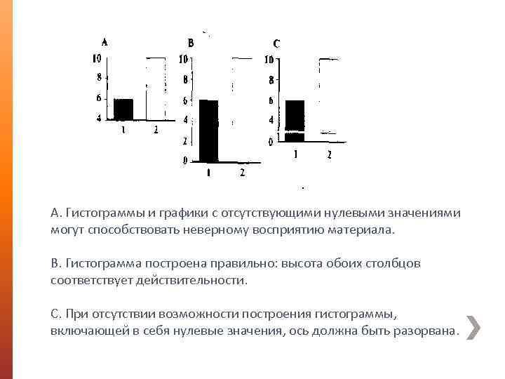 А. Гистограммы и графики с отсутствующими нулевыми значениями могут способствовать неверному восприятию материала. В.