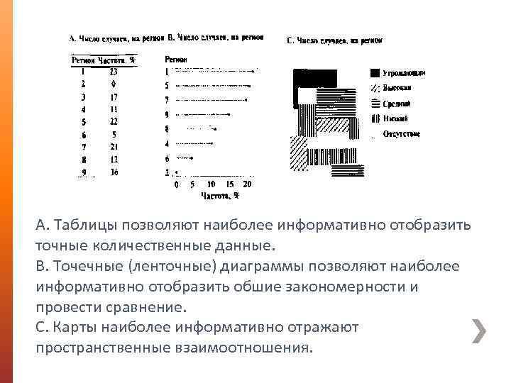 А. Таблицы позволяют наиболее информативно отобразить точные количественные данные. В. Точечные (ленточные) диаграммы позволяют