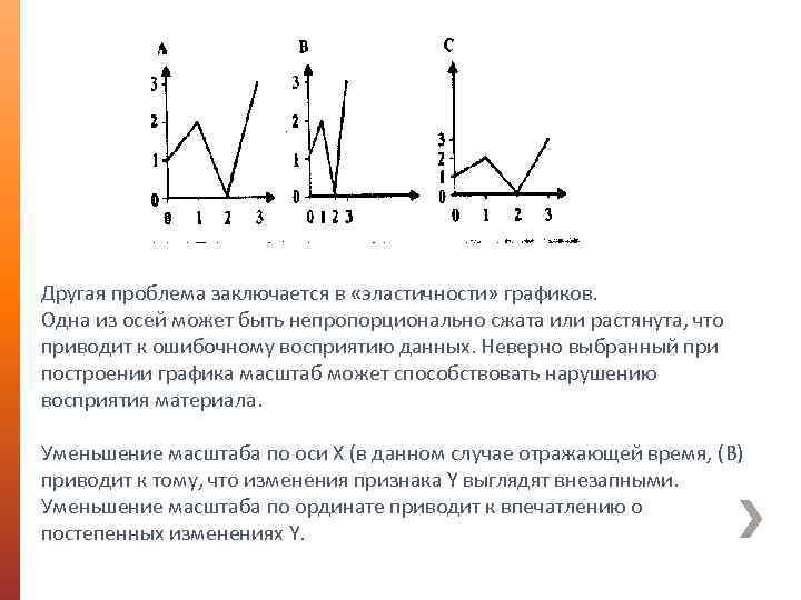 Другая проблема заключается в «эластичности» графиков. Одна из осей может быть непропорционально сжата или