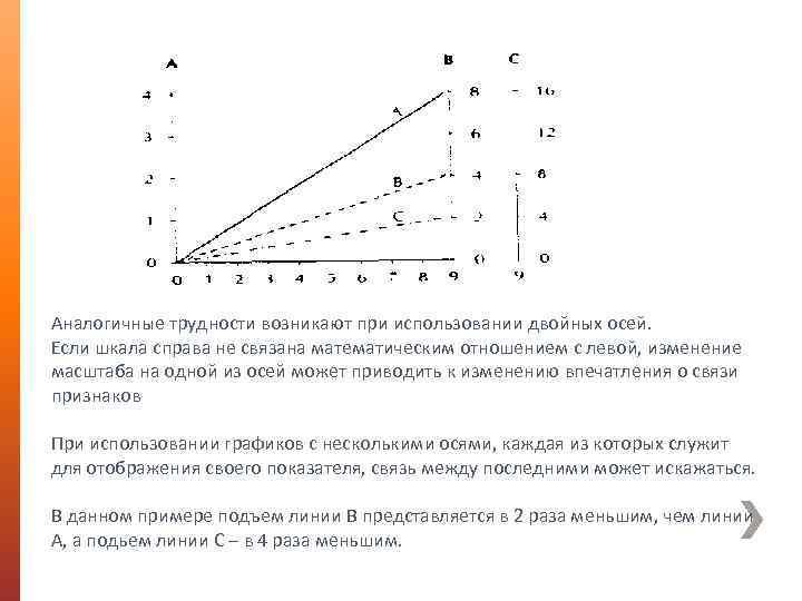Аналогичные трудности возникают при использовании двойных осей. Если шкала справа не связана математическим отношением