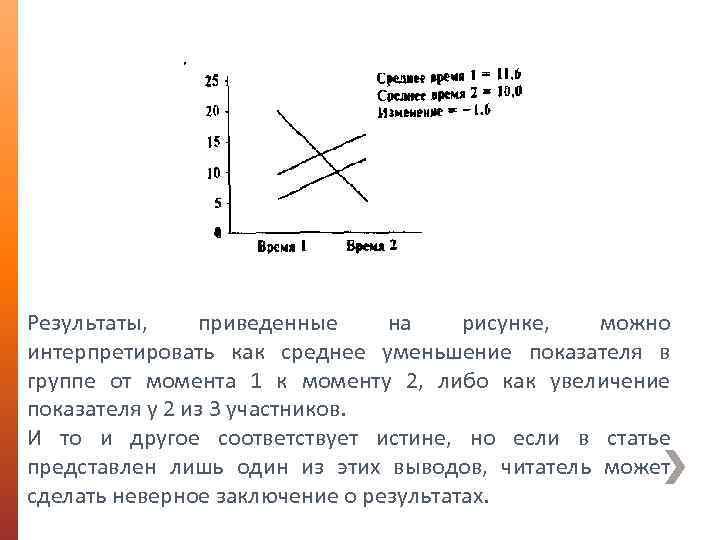 Результаты, приведенные на рисунке, можно интерпретировать как среднее уменьшение показателя в группе от момента