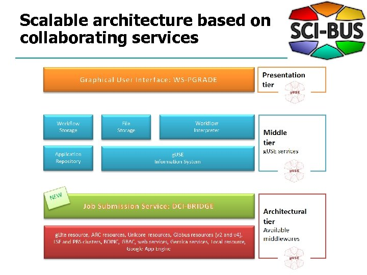 Scalable architecture based on collaborating services