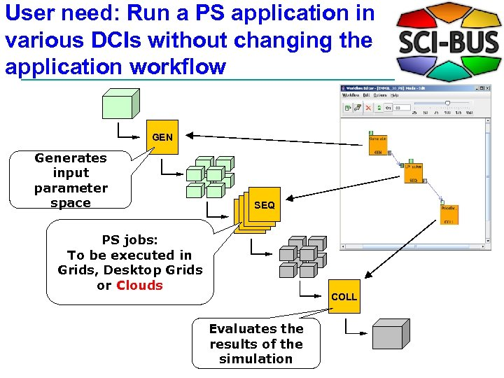 User need: Run a PS application in various DCIs without changing the application workflow
