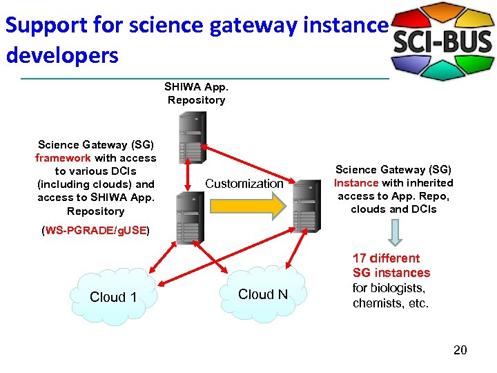 Support for science gateway instance developers SHIWA App. Repository Science Gateway (SG) framework with