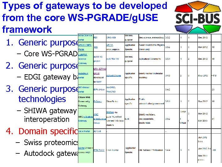 Types of gateways to be developed from the core WS-PGRADE/g. USE framework 1. Generic