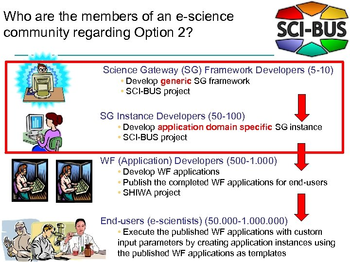 Who are the members of an e-science community regarding Option 2? Science Gateway (SG)