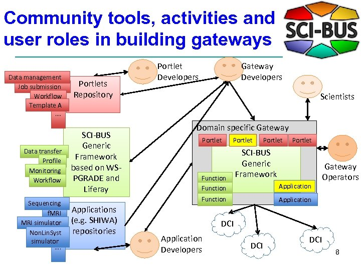 Community tools, activities and user roles in building gateways Data management Job submission Workflow