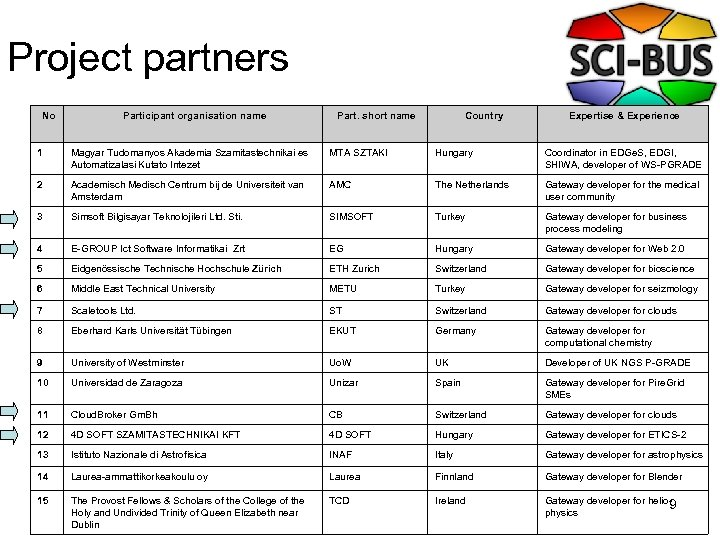 Project partners No Participant organisation name Part. short name Country Expertise & Experience 1