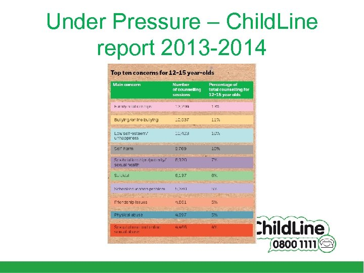 Under Pressure – Child. Line report 2013 -2014