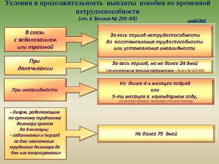 Условия и продолжительность выплаты пособия по временной нетрудоспособности (ст. 6 Закона № 255 -ФЗ)