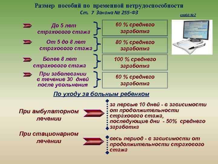 Размер пособий по временной нетрудоспособности Ст. 7 Закона № 255 -ФЗ До 5 лет