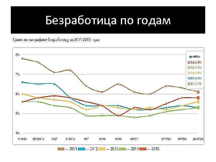 Безработица по годам