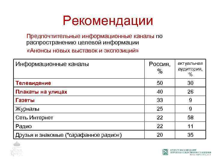 Рекомендации Предпочтительные информационные каналы по распространению целевой информации «Анонсы новых выставок и экспозиций» Россия,