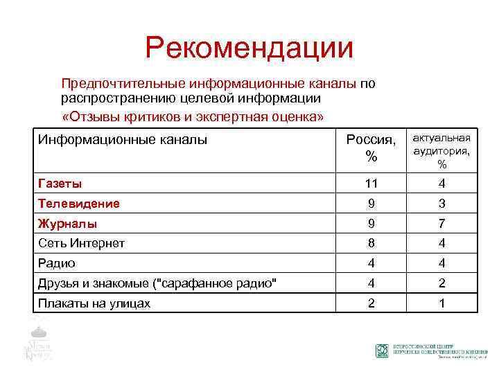Рекомендации Предпочтительные информационные каналы по распространению целевой информации «Отзывы критиков и экспертная оценка» Россия,