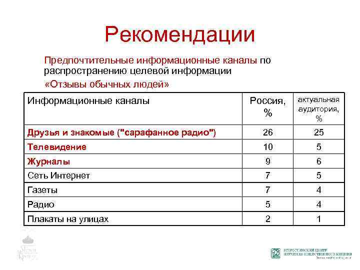 Рекомендации Предпочтительные информационные каналы по распространению целевой информации «Отзывы обычных людей» Россия, % актуальная