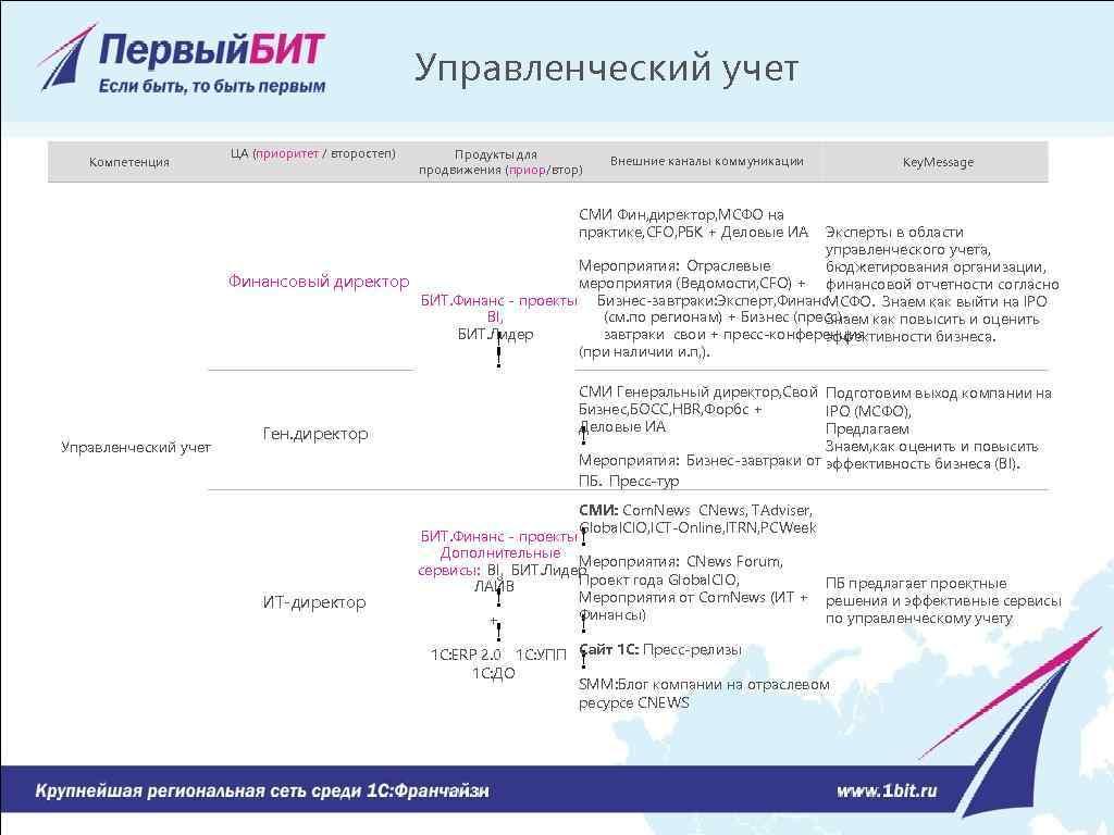 Управленческий учет Компетенция ЦА (приоритет / второстеп) Продукты для продвижения (приор/втор) Внешние каналы коммуникации