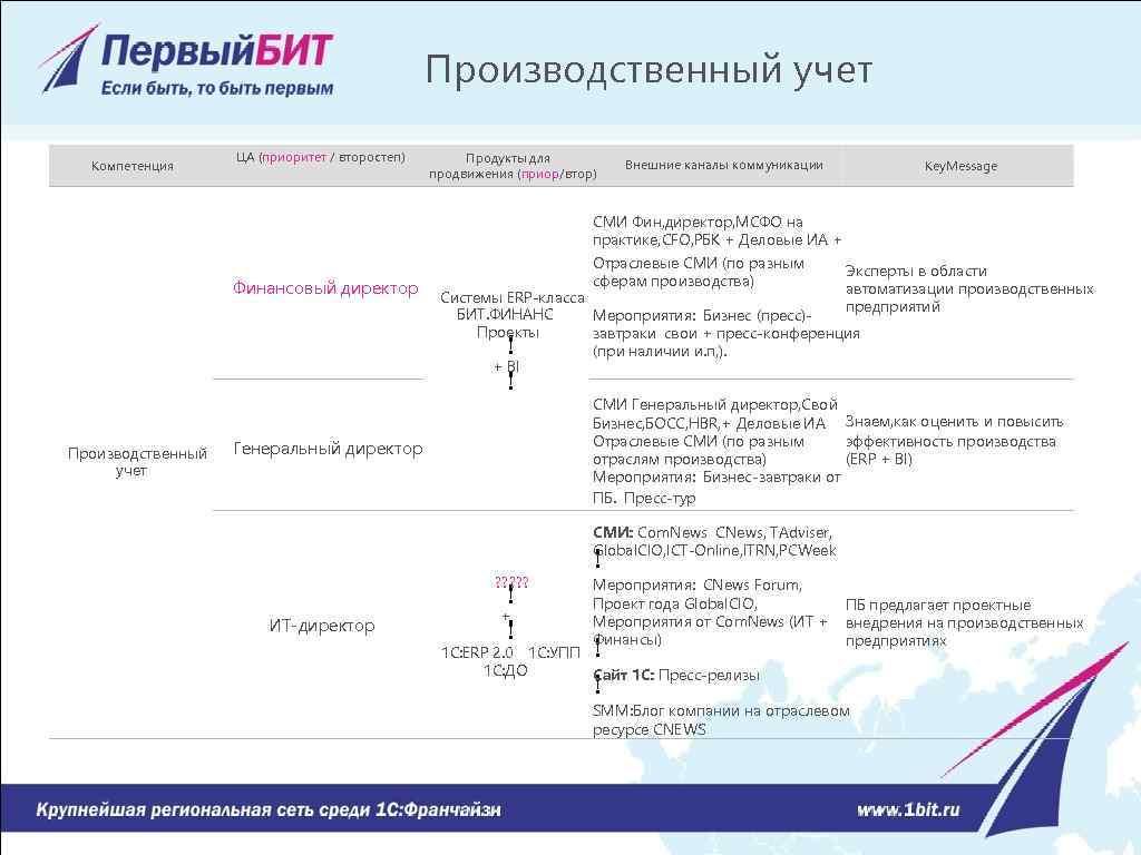 Производственный учет Компетенция ЦА (приоритет / второстеп) Продукты для продвижения (приор/втор) Внешние каналы коммуникации