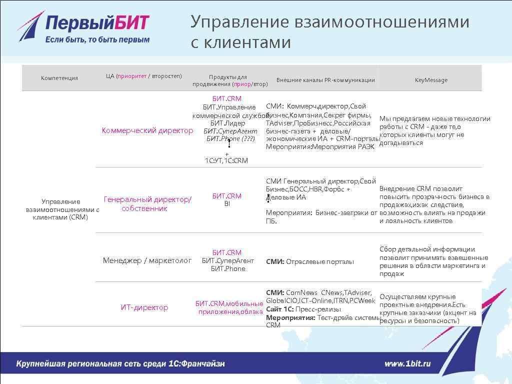 Управление взаимоотношениями с клиентами Компетенция ЦА (приоритет / второстеп) Продукты для продвижения (приор/втор) Внешние