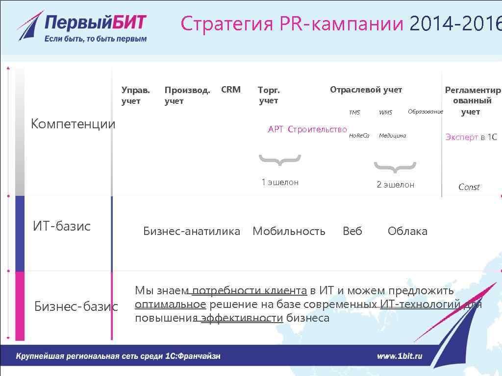 Стратегия PR-кампании 2014 -2016 Управ. учет Производ. учет CRM Торг. учет Отраслевой учет TMS