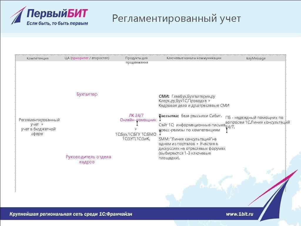 Регламентированный учет Компетенция ЦА (приоритет / второстеп) Продукты для продвижения Бухгалтер Регламентированный учет +
