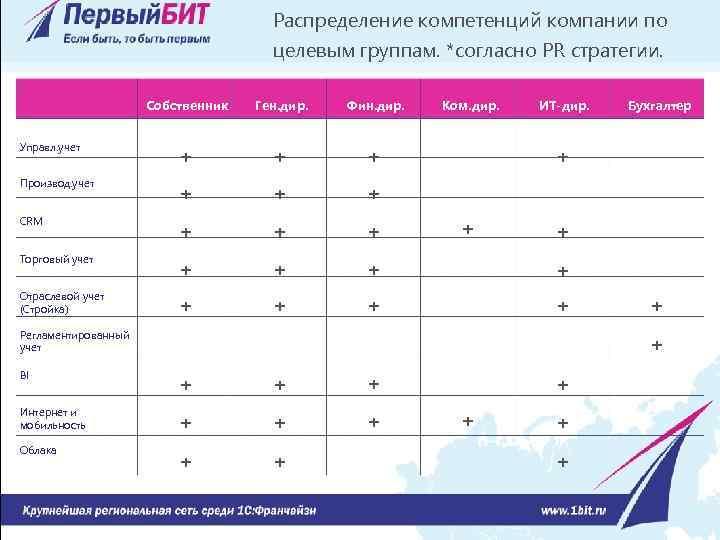 Распределение компетенций компании по целевым группам. *согласно PR стратегии. Собственник Ген. дир. Фин. дир.