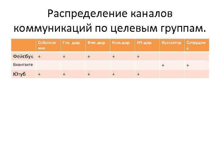 Распределение каналов коммуникаций по целевым группам. Собствен ник Фин. дир. Ком. дир. ИТ-дир. +