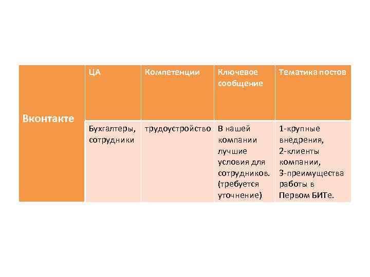 ЦА Вконтакте Компетенции Ключевое сообщение Бухгалтеры, трудоустройство В нашей сотрудники компании лучшие условия для