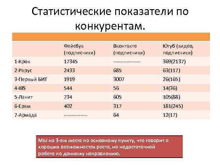 Статистические показатели по конкурентам. Фейсбук (подписчики) Вконтакте (подписчики) Ютуб (видео, подписчики) 1 -Крок 17345