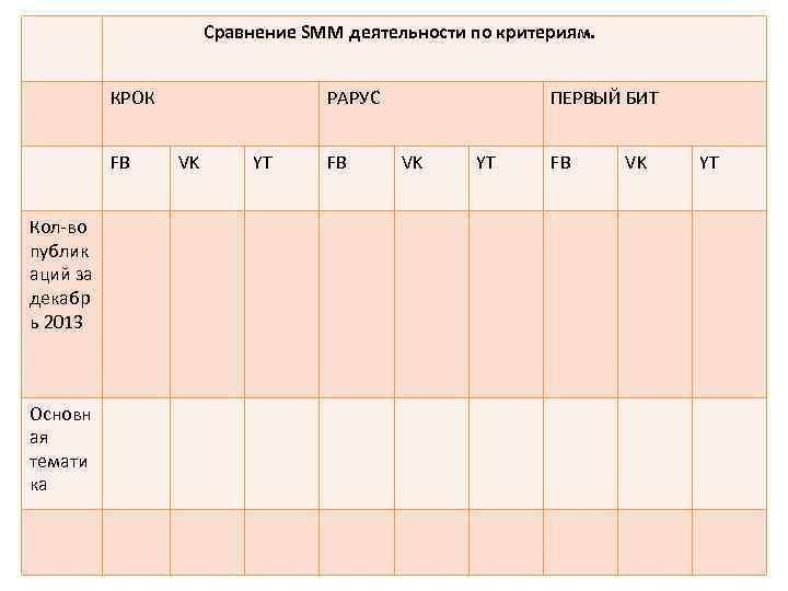 Сравнение SMM деятельности по критериям. КРОК FB Кол-во публик аций за декабр ь 2013
