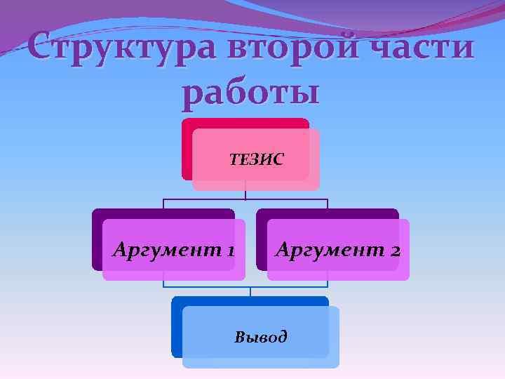 Структура второй части работы ТЕЗИС Аргумент 1 Аргумент 2 Вывод