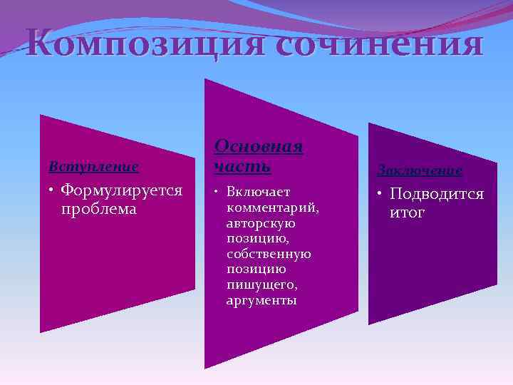 Композиция сочинения Вступление • Формулируется проблема Основная часть • Включает комментарий, авторскую позицию, собственную