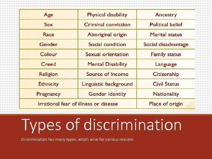 Types of discrimination Discrimination has many types, which arise for various reasons