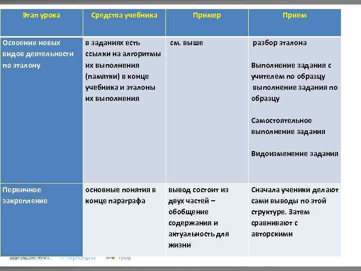 Этап урока Освоение новых видов деятельности по эталону Средства учебника Пример в заданиях есть