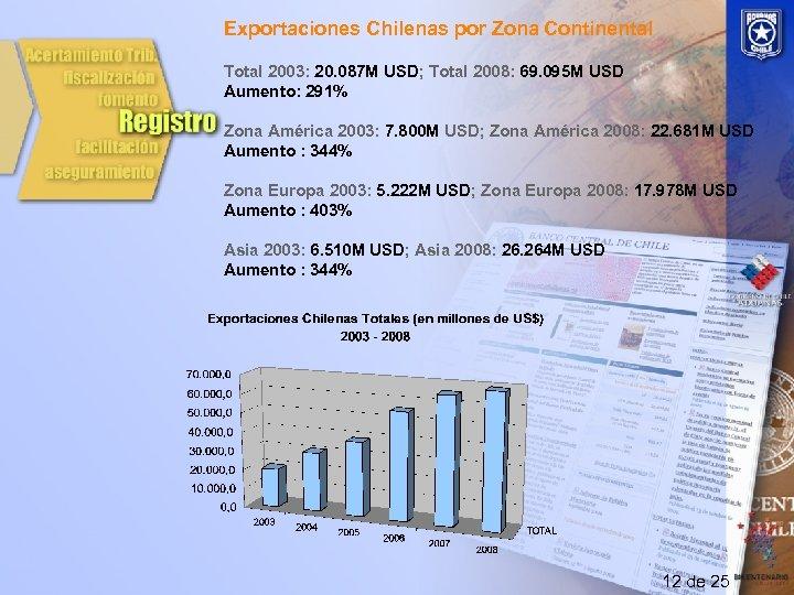 Exportaciones Chilenas por Zona Continental Total 2003: 20. 087 M USD; Total 2008: 69.
