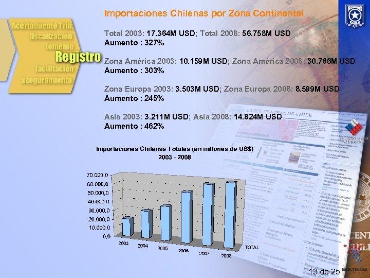 Importaciones Chilenas por Zona Continental Total 2003: 17. 364 M USD; Total 2008: 56.