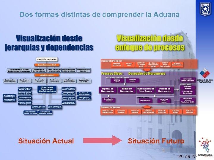 Dos formas distintas de comprender la Aduana Situación Actual Situación Futuro 20 de 25