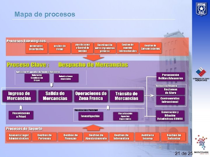 Mapa de procesos 21 de 25