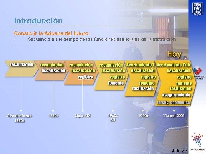 Introducción Construir la Aduana del futuro • Secuencia en el tiempo de las funciones