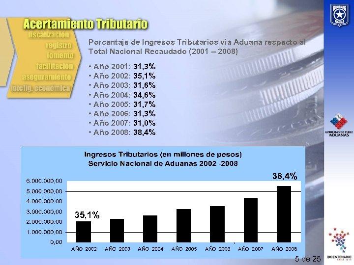 Porcentaje de Ingresos Tributarios vía Aduana respecto al Total Nacional Recaudado (2001 – 2008)