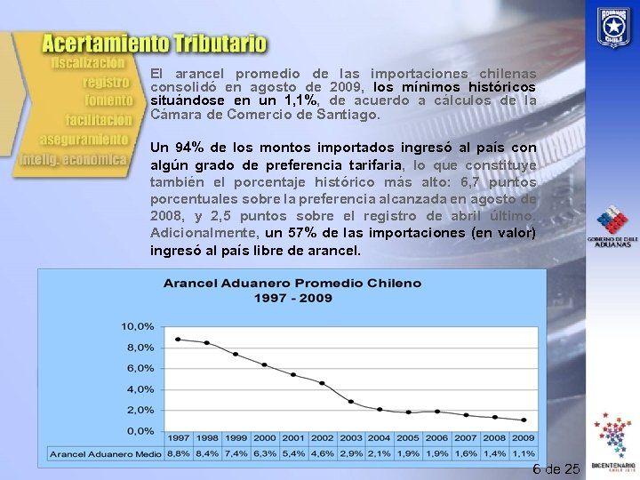 El arancel promedio de las importaciones chilenas consolidó en agosto de 2009, los mínimos