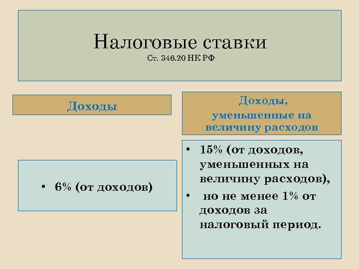 Налоговые ставки Ст. 346. 20 НК РФ Доходы • 6% (от доходов) Доходы, уменьшенные
