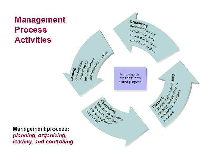 Management Process Activities Management process: planning, organizing, leading, and controlling