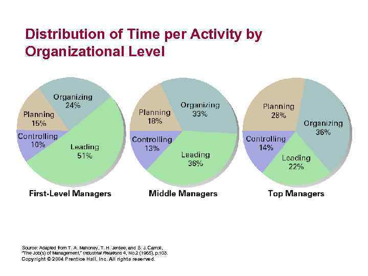 Distribution of Time per Activity by Organizational Level Source: Adapted from T. A. Mahoney,