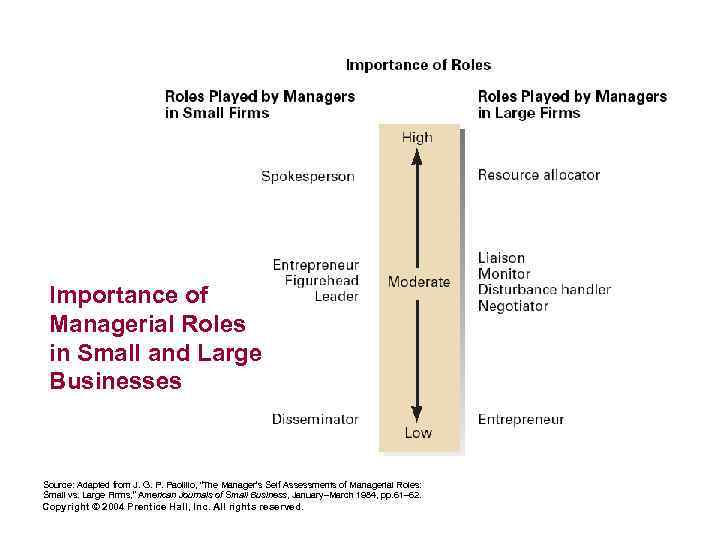 Importance of Managerial Roles in Small and Large Businesses Source: Adapted from J. G.