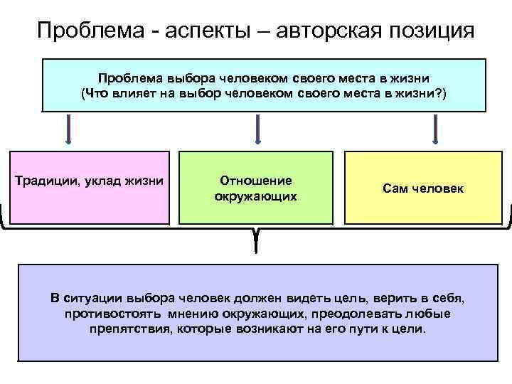 Проблема - аспекты – авторская позиция Проблема выбора человеком своего места в жизни (Что