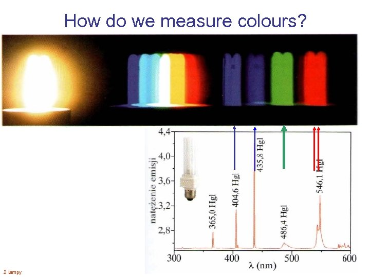 How do we measure colours? 2 lampy